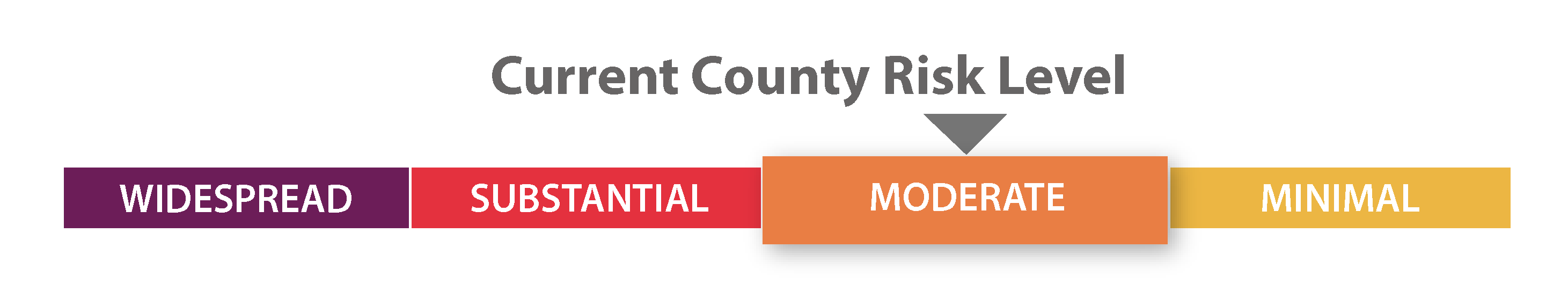 Current County Risk Level